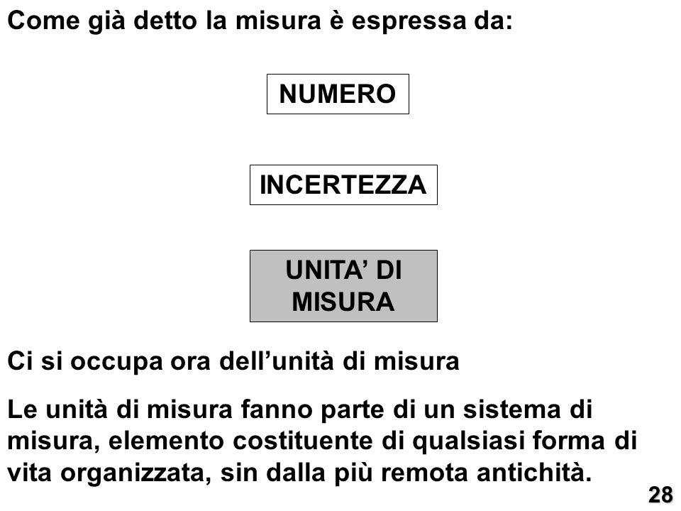 NUMERO INCERTEZZA UNITA' DI MISURA