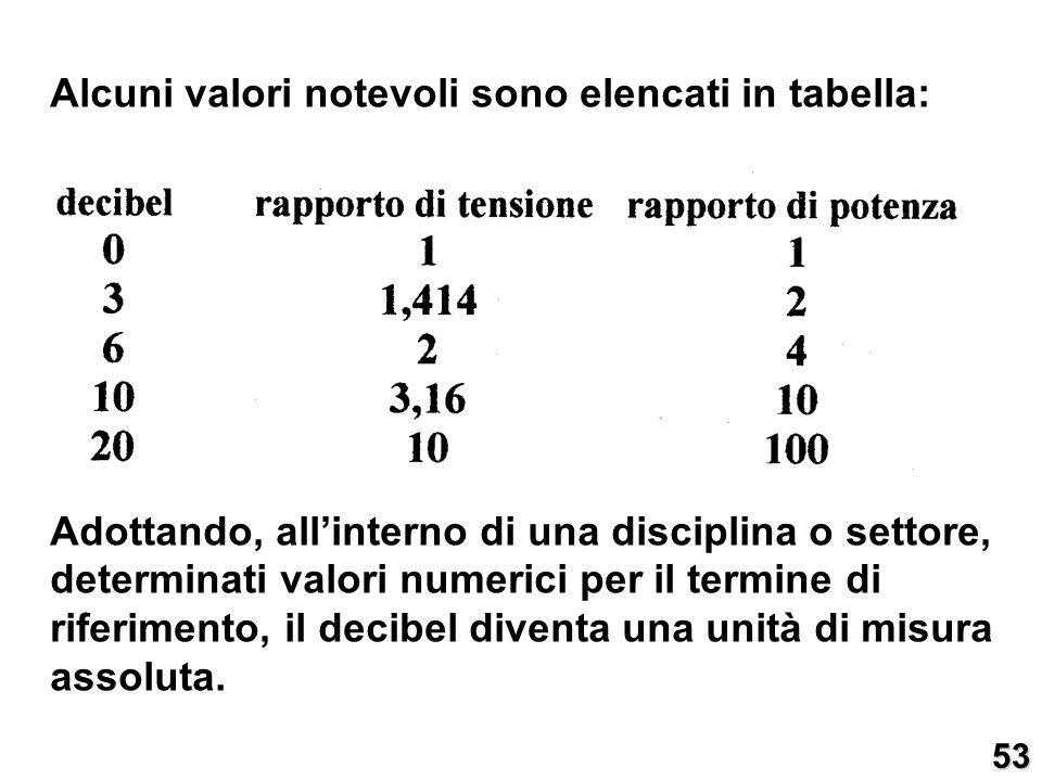 Alcuni valori notevoli sono elencati in tabella: