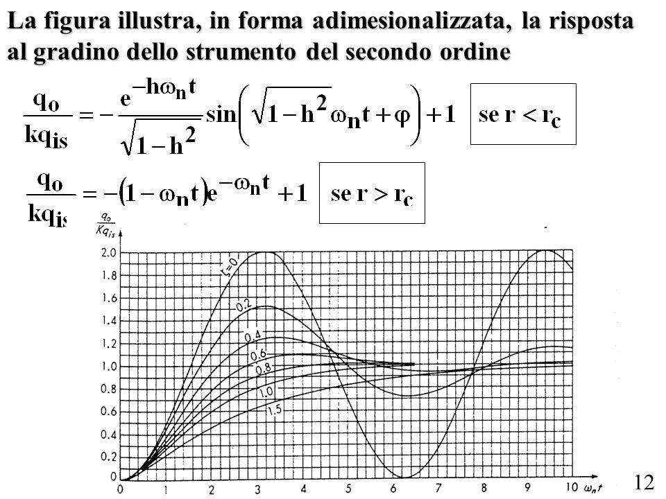 La figura illustra, in forma adimesionalizzata, la risposta al gradino dello strumento del secondo ordine