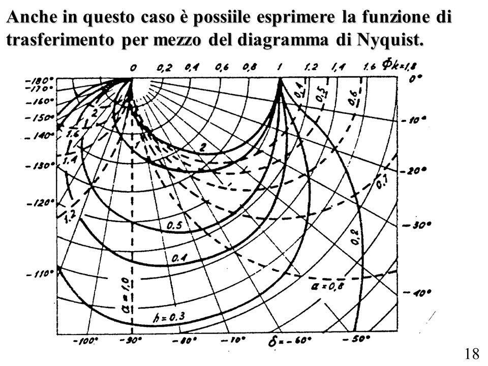 Anche in questo caso è possiile esprimere la funzione di trasferimento per mezzo del diagramma di Nyquist.
