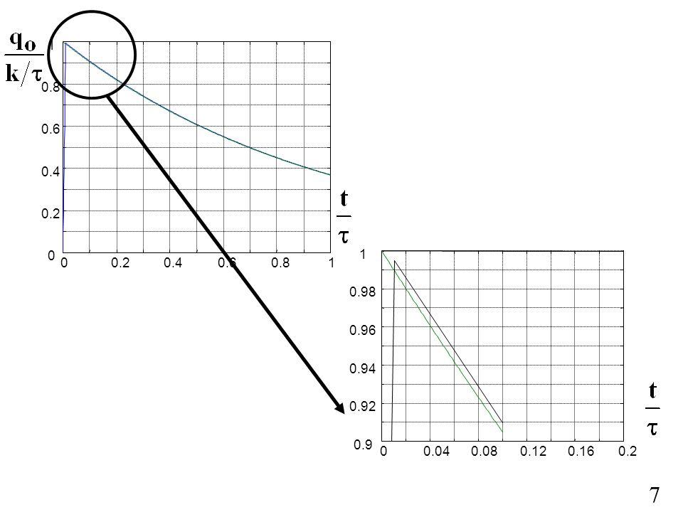 0.2 0.4 0.6 0.8 1 1 0.98 0.96 0.94 0.92 0.9 0.04 0.08 0.12 0.16 0.2