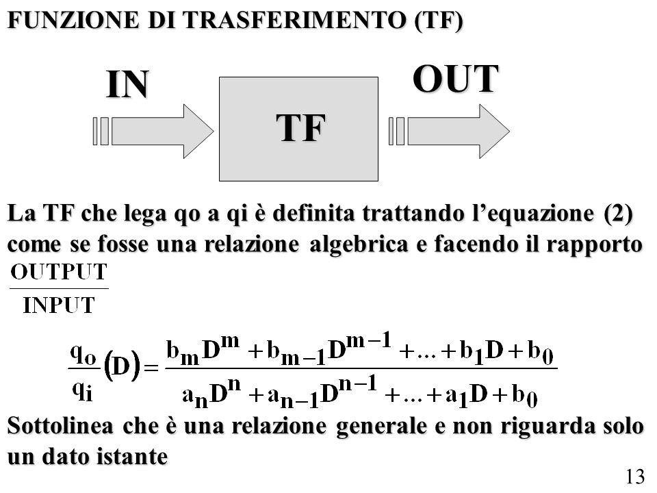 OUT IN TF FUNZIONE DI TRASFERIMENTO (TF)