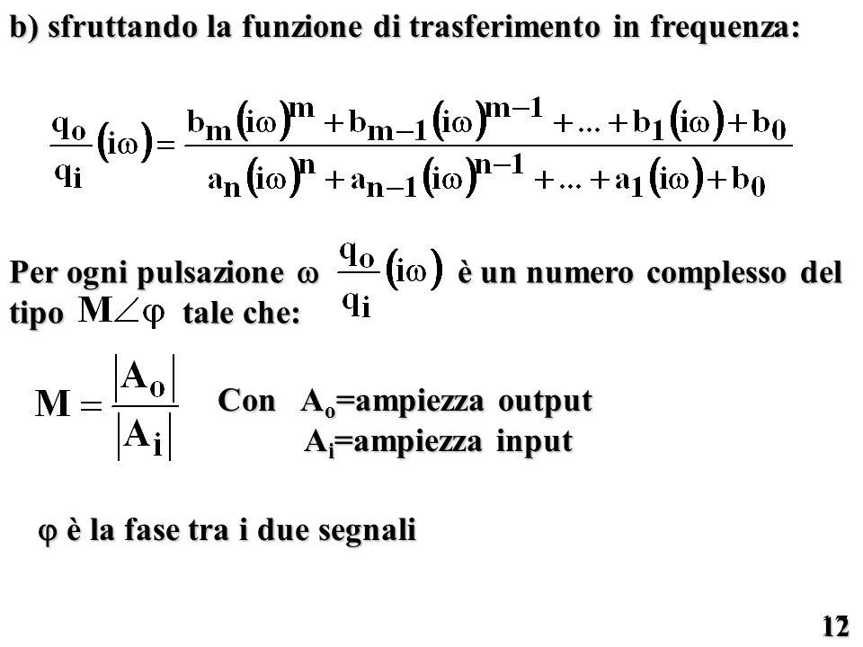 b) sfruttando la funzione di trasferimento in frequenza: