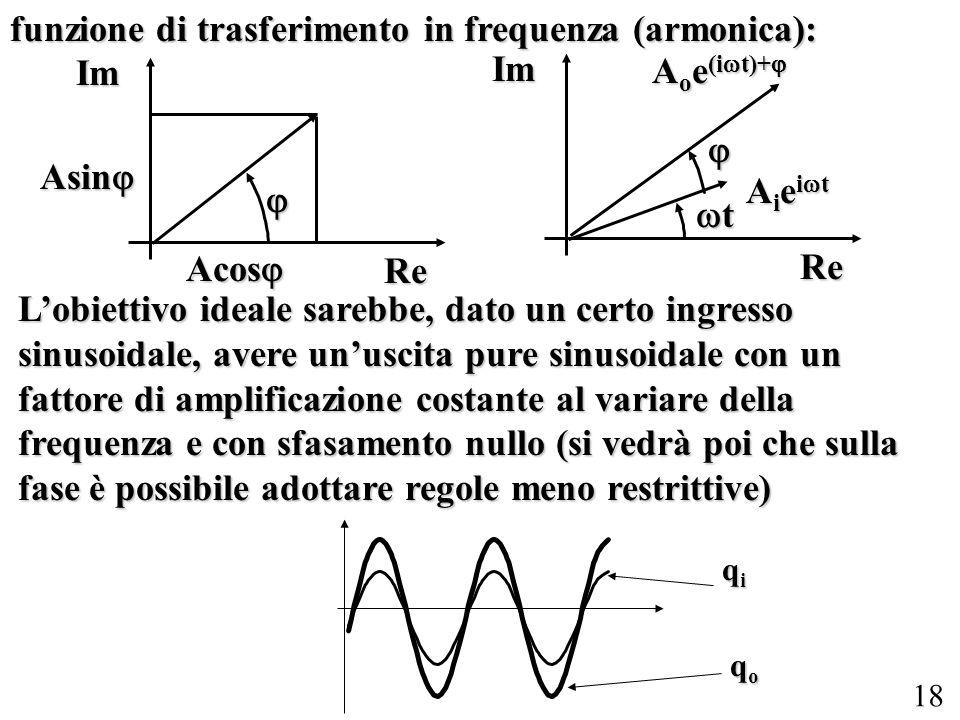 funzione di trasferimento in frequenza (armonica):