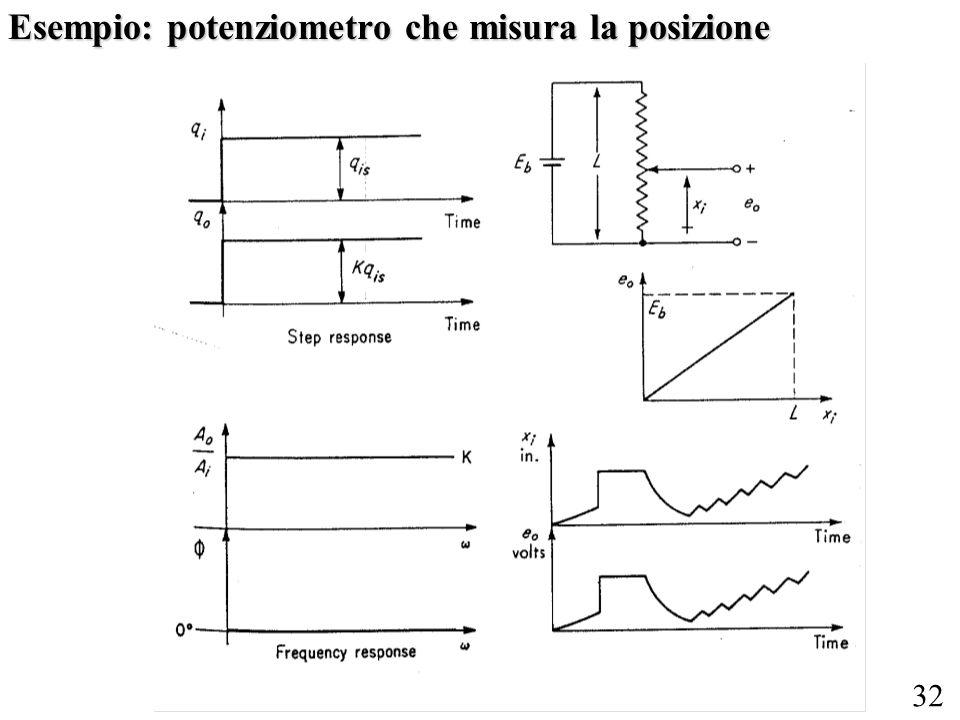 Esempio: potenziometro che misura la posizione