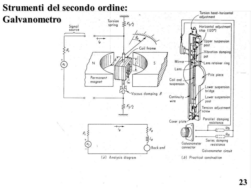 Strumenti del secondo ordine: Galvanometro