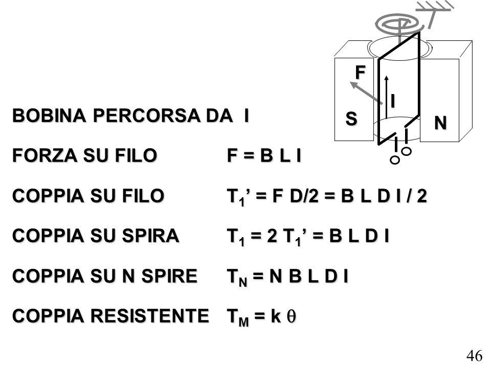 FI. BOBINA PERCORSA DA I. FORZA SU FILO F = B L I. COPPIA SU FILO T1' = F D/2 = B L D I / 2. COPPIA SU SPIRA T1 = 2 T1' = B L D I.
