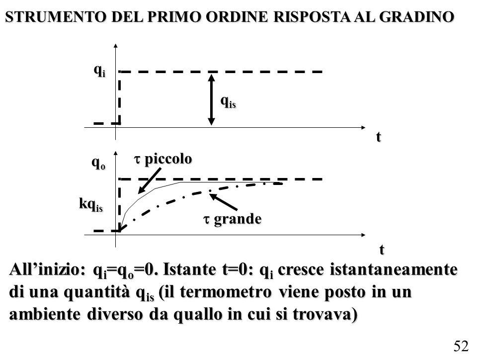 STRUMENTO DEL PRIMO ORDINE RISPOSTA AL GRADINO