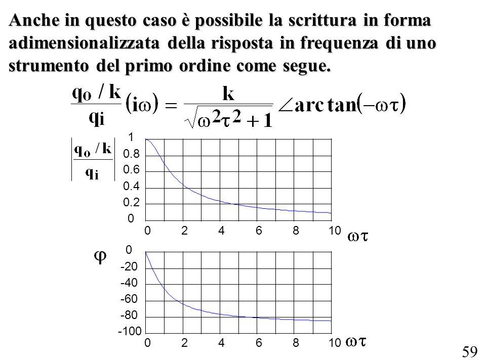 Anche in questo caso è possibile la scrittura in forma adimensionalizzata della risposta in frequenza di uno strumento del primo ordine come segue.