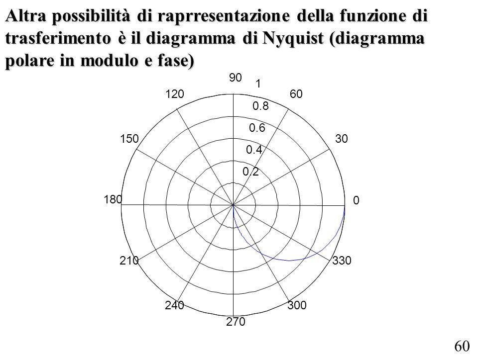 Altra possibilità di raprresentazione della funzione di trasferimento è il diagramma di Nyquist (diagramma polare in modulo e fase)