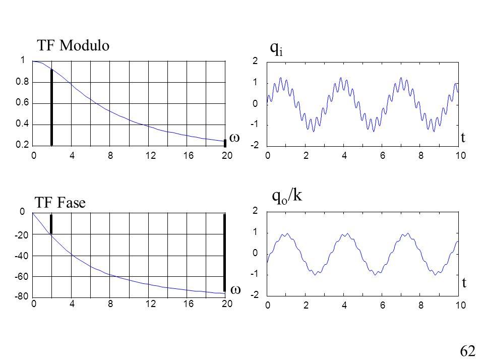 qi qo/k TF Modulo  t TF Fase t  4 8 12 16 20 0.2 0.4 0.6 0.8 1 2 4 6