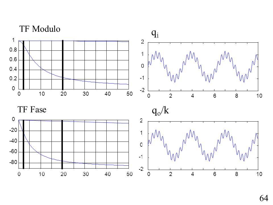 qi qo/k TF Modulo TF Fase 10 20 30 40 50 0.2 0.4 0.6 0.8 1 2 1 -1 -2 2