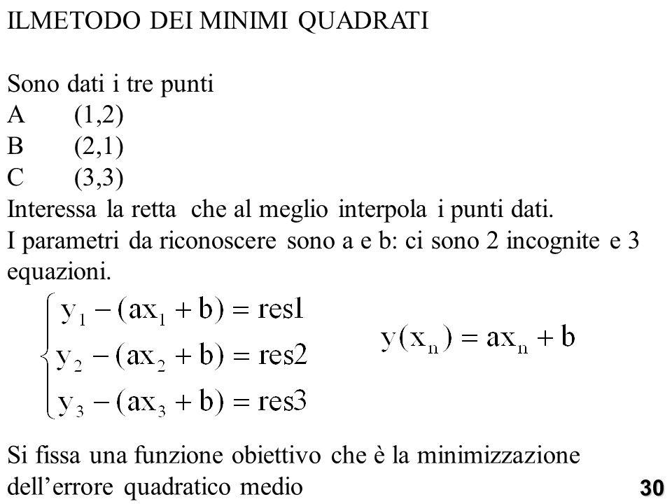 ILMETODO DEI MINIMI QUADRATI Sono dati i tre punti A (1,2) B (2,1)