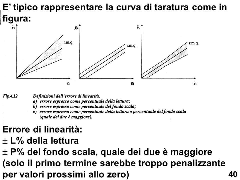 E' tipico rappresentare la curva di taratura come in figura:
