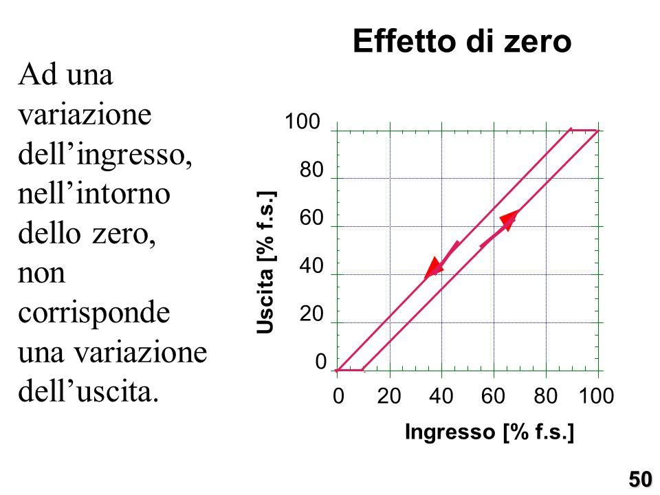 Effetto di zero Ad una variazione dell'ingresso, nell'intorno dello zero, non corrisponde una variazione dell'uscita.