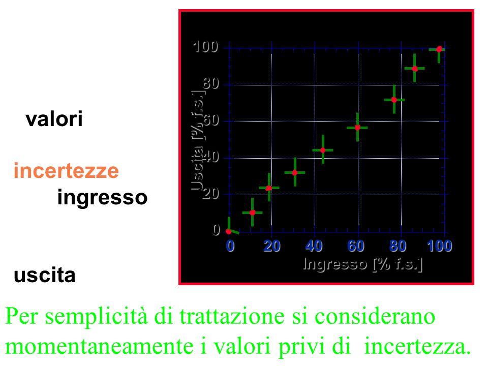 Si riportano, in un diagramma cartesiano i valori, con le relative incertezze, dell'ingresso e della corrispondente uscita.