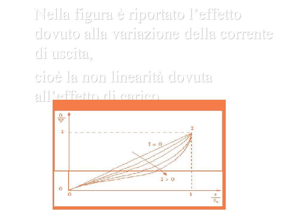Nella figura è riportato l'effetto dovuto alla variazione della corrente di uscita,