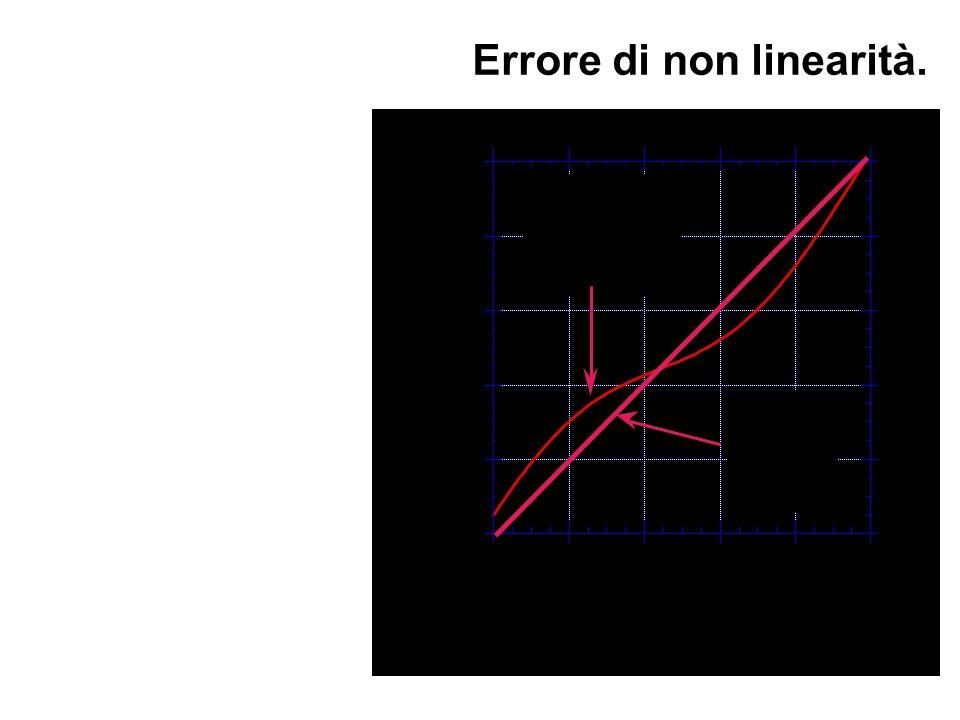 Errore di non linearità.
