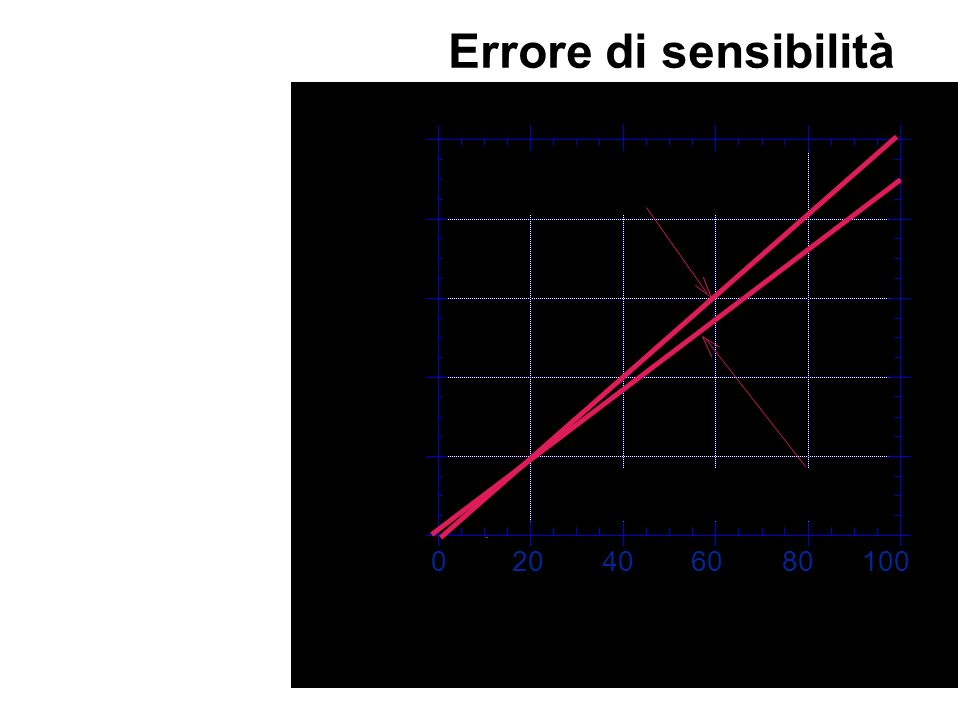 Errore di sensibilità La pendenza della curva di taratura differisce da quella nominale prevista dal modello.