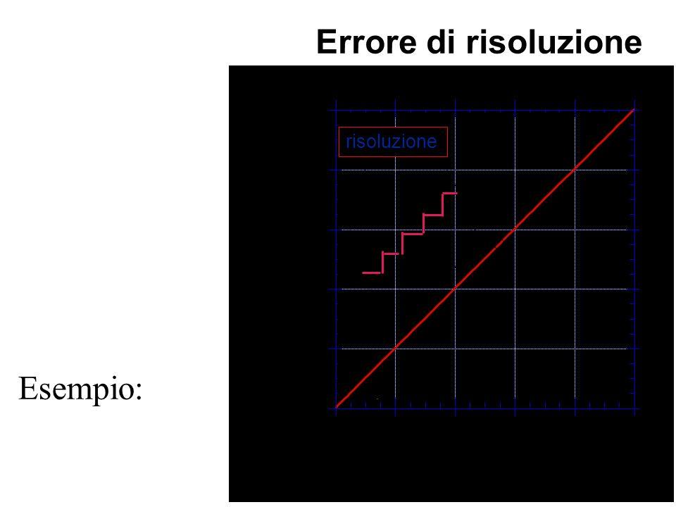 Esempio: digitalizzazione di un segnale analogico.