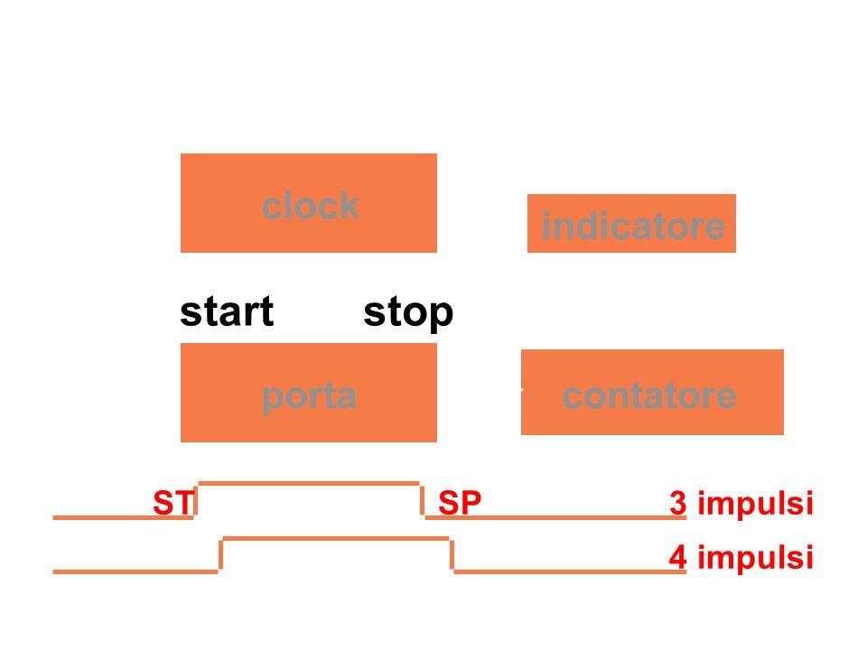 errore di risoluzione in dispositivi digitali: contatore di impulsi in un dato intervallo di tempo (frequenzimetro).