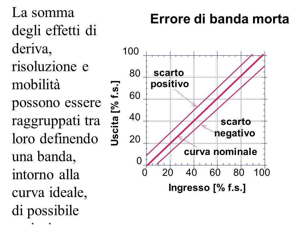 La somma degli effetti di deriva, risoluzione e mobilità possono essere raggruppati tra loro definendo una banda, intorno alla curva ideale, di possibile variazione dell'uscita.
