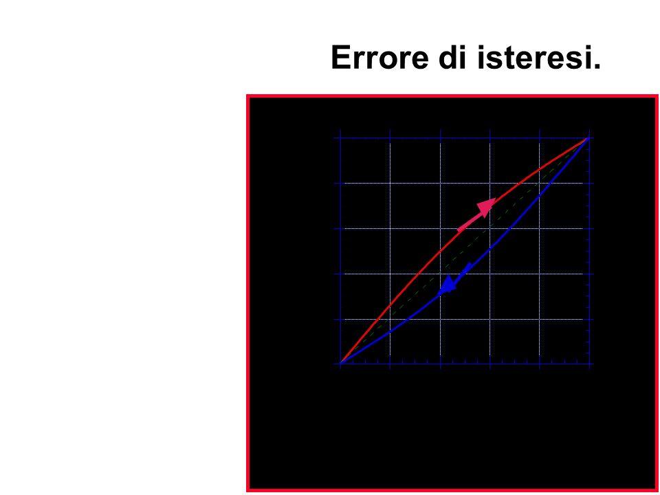 Si ha quando la curva di taratura ottenuta per valori crescenti dell'ingresso differisce da quella ottenuta per valori decrescenti.