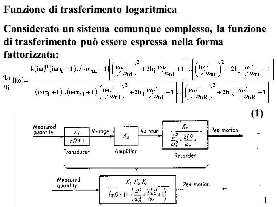 Funzione di trasferimento logaritmica