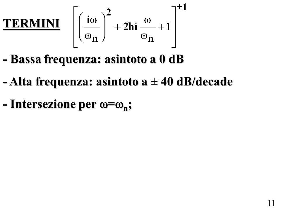 TERMINI - Bassa frequenza: asintoto a 0 dB. - Alta frequenza: asintoto a ± 40 dB/decade.