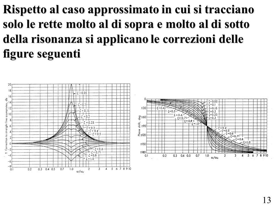 Rispetto al caso approssimato in cui si tracciano solo le rette molto al di sopra e molto al di sotto della risonanza si applicano le correzioni delle figure seguenti