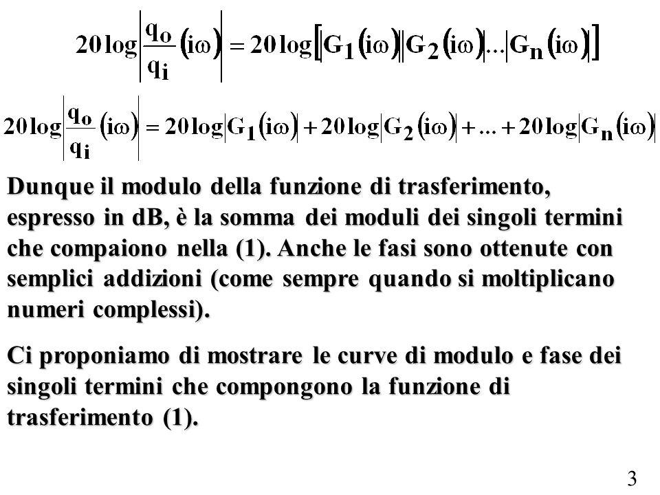 Dunque il modulo della funzione di trasferimento, espresso in dB, è la somma dei moduli dei singoli termini che compaiono nella (1). Anche le fasi sono ottenute con semplici addizioni (come sempre quando si moltiplicano numeri complessi).