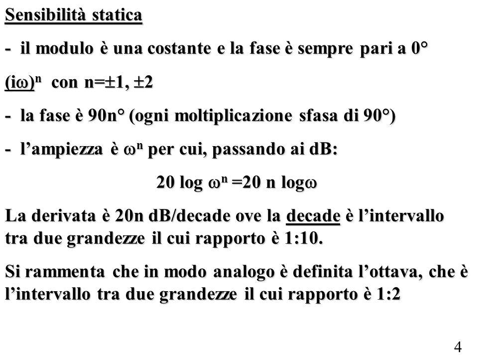 Sensibilità statica - il modulo è una costante e la fase è sempre pari a 0° (iw)n con n=1, 2.