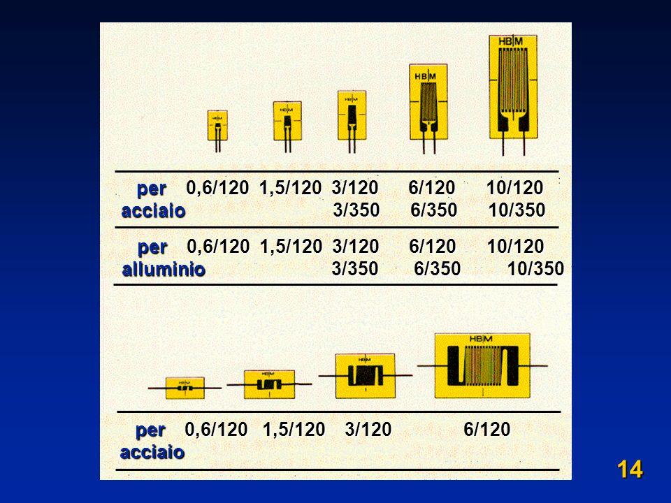 per 0,6/120 1,5/120 3/120 6/120 10/120 acciaio 3/350 6/350 10/350.