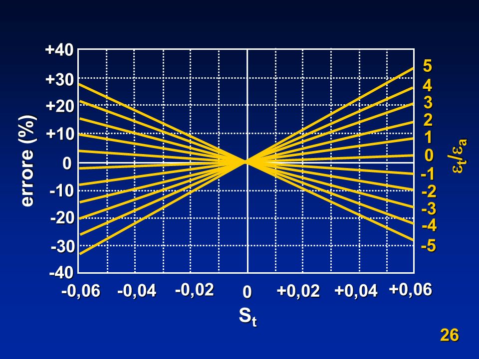 errore (%) t/a St 5 4 3 2 1 -1 -2 -3 -4 -5 +40 +30 +20 +10 -10 -20
