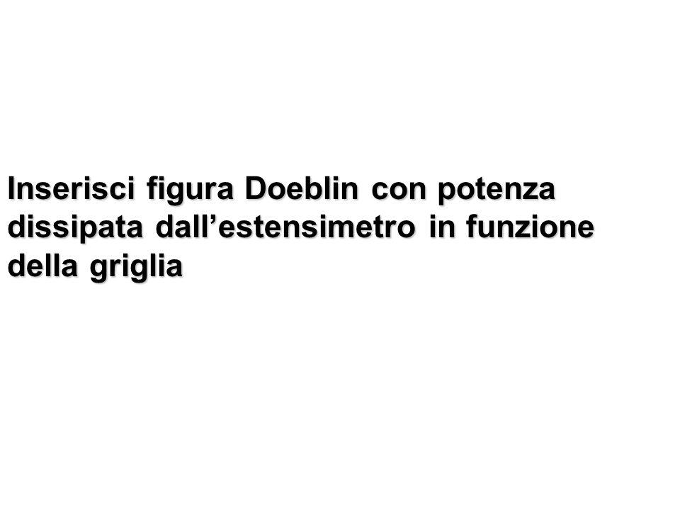 Inserisci figura Doeblin con potenza dissipata dall'estensimetro in funzione della griglia