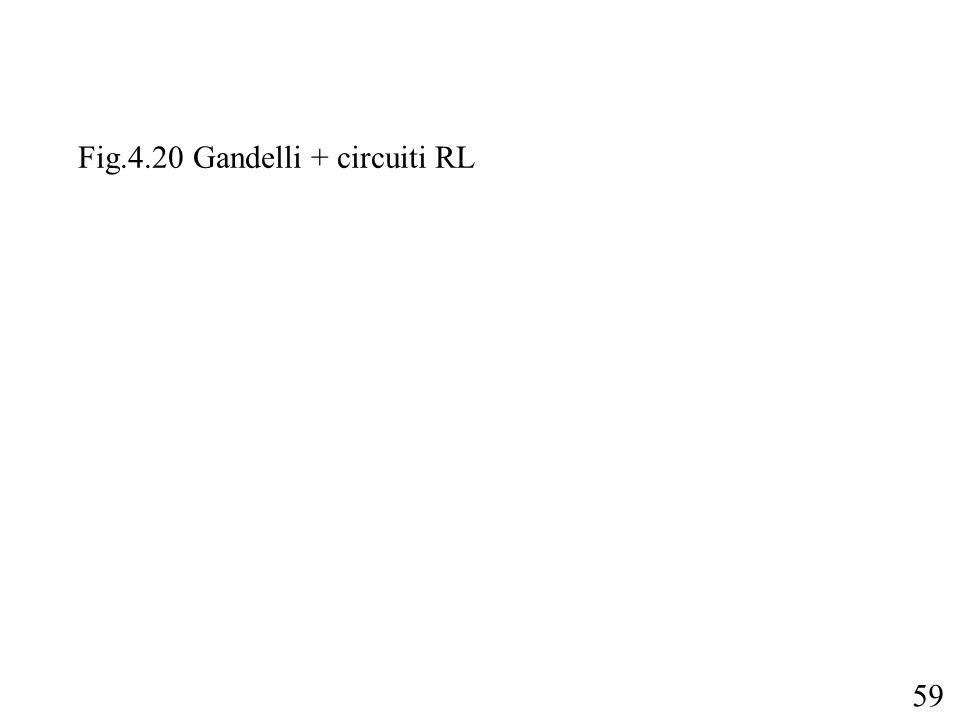 Fig.4.20 Gandelli + circuiti RL