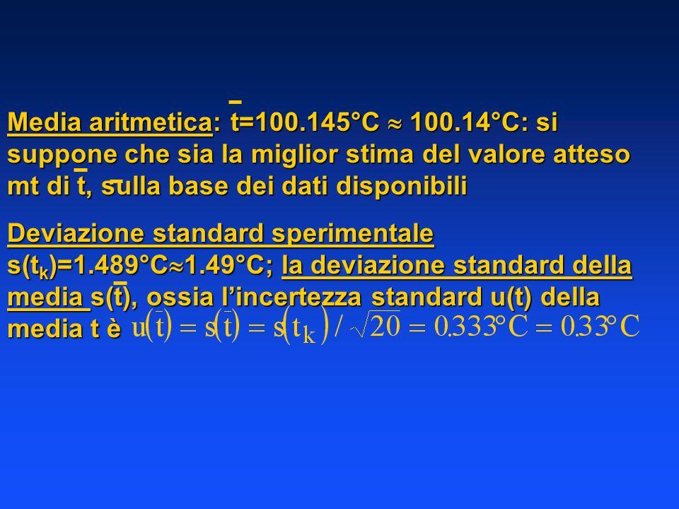 Media aritmetica: t=100. 145°C  100