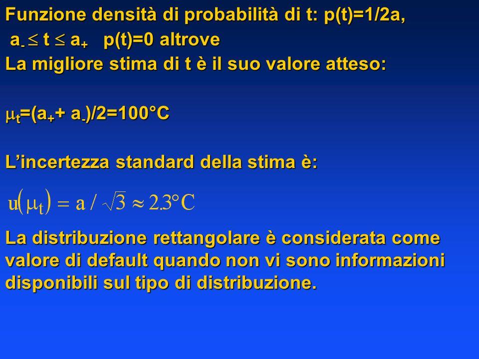 Funzione densità di probabilità di t: p(t)=1/2a,