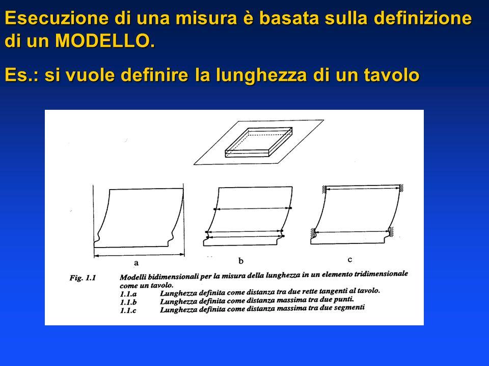 Esecuzione di una misura è basata sulla definizione di un MODELLO.