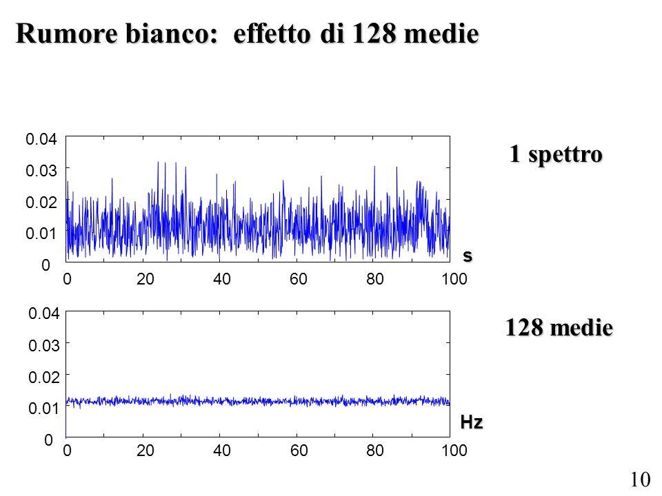 Rumore bianco: effetto di 128 medie
