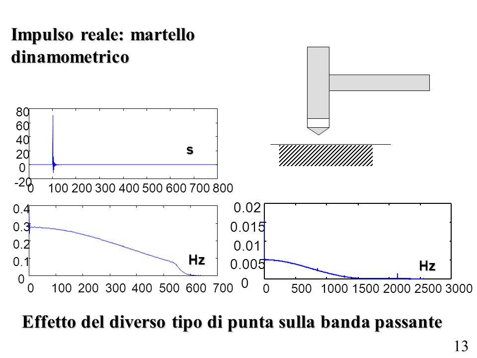 Impulso reale: martello dinamometrico