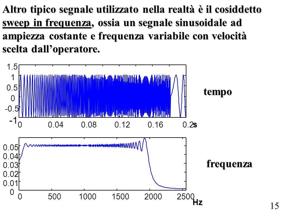 Altro tipico segnale utilizzato nella realtà è il cosiddetto sweep in frequenza, ossia un segnale sinusoidale ad ampiezza costante e frequenza variabile con velocità scelta dall'operatore.