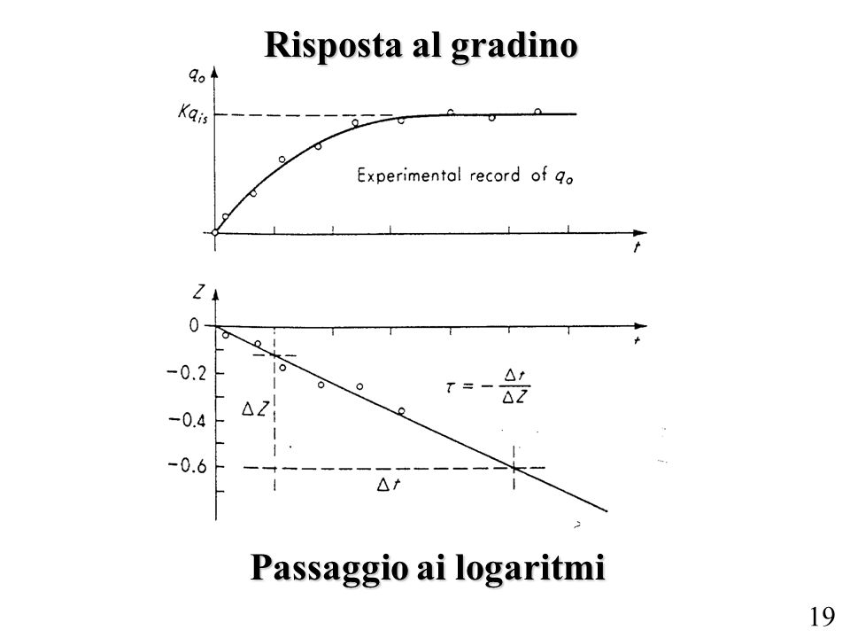 Passaggio ai logaritmi
