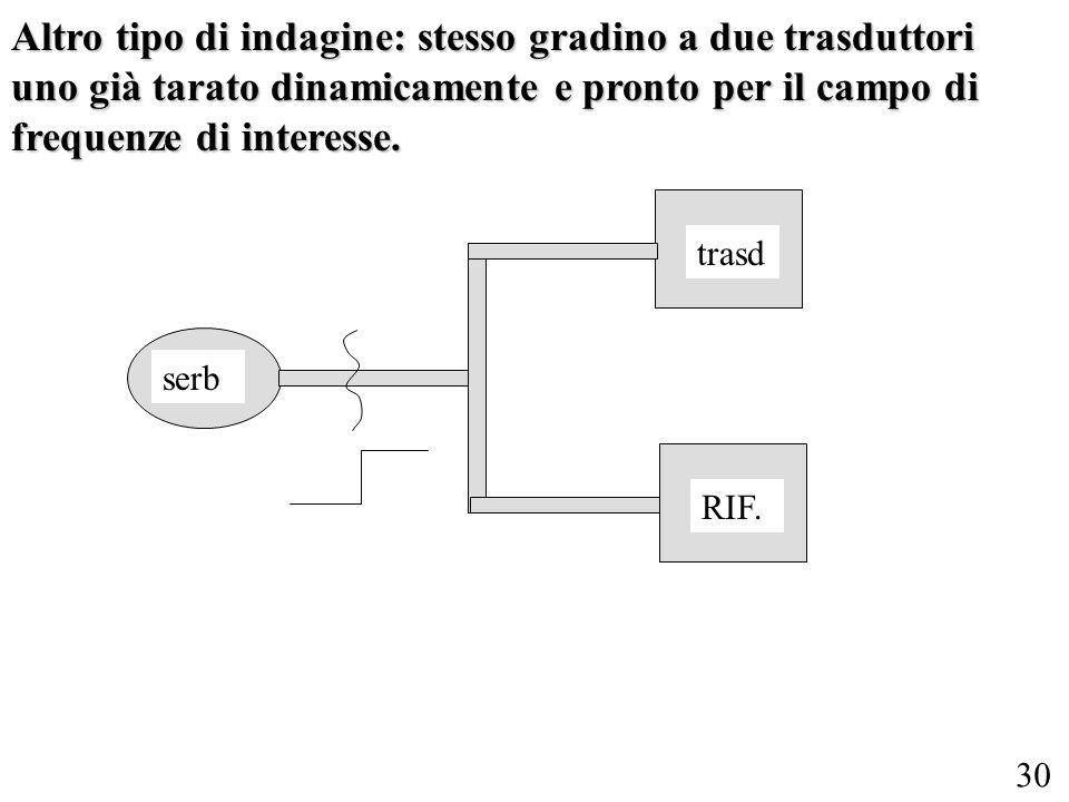 Altro tipo di indagine: stesso gradino a due trasduttori uno già tarato dinamicamente e pronto per il campo di frequenze di interesse.