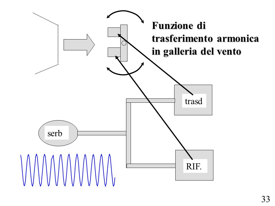 Funzione di trasferimento armonica in galleria del vento