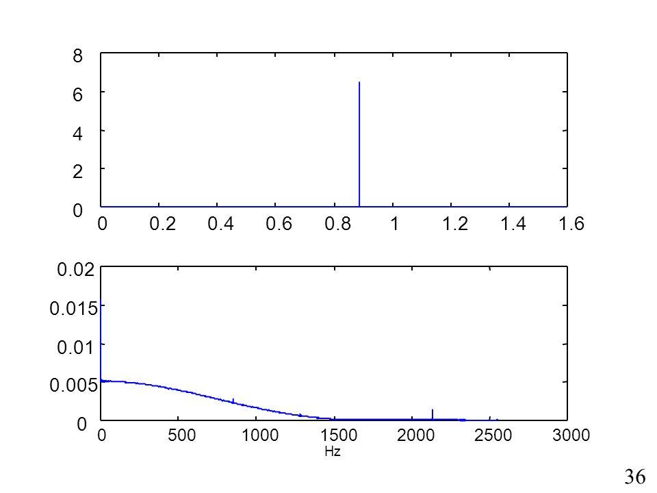 8 6 4 2 0.2 0.4 0.6 0.8 1 1.2 1.4 1.6 0.02 0.015 0.01 0.005 500 1000 1500 2000 2500 3000 Hz