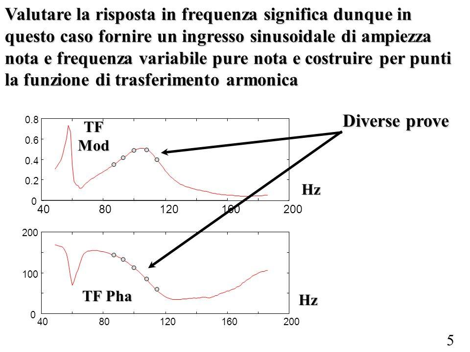 Valutare la risposta in frequenza significa dunque in questo caso fornire un ingresso sinusoidale di ampiezza nota e frequenza variabile pure nota e costruire per punti la funzione di trasferimento armonica