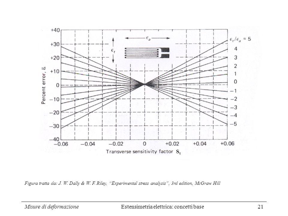 Misure di deformazione Estensimetria elettrica: concetti base