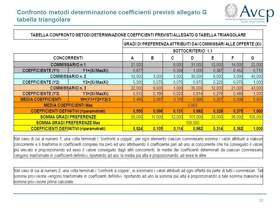 Confronto metodi determinazione coefficienti previsti allegato G tabella triangolare