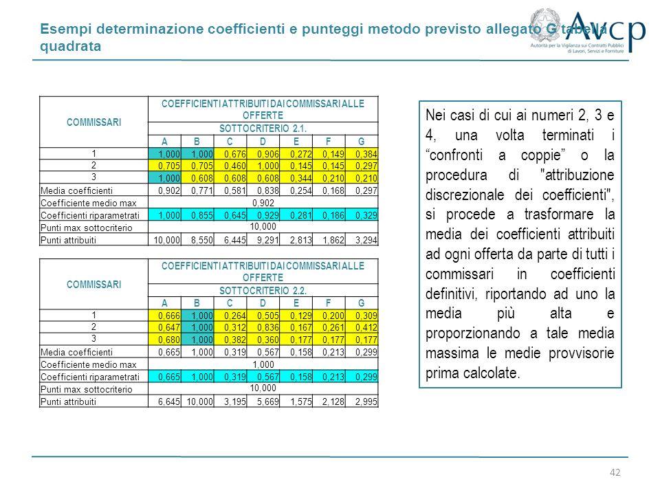 Esempi determinazione coefficienti e punteggi metodo previsto allegato G tabella quadrata